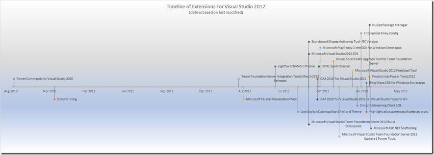 Visual Studio Extension Guide | Robert MacLean